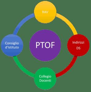 ptof-grafico