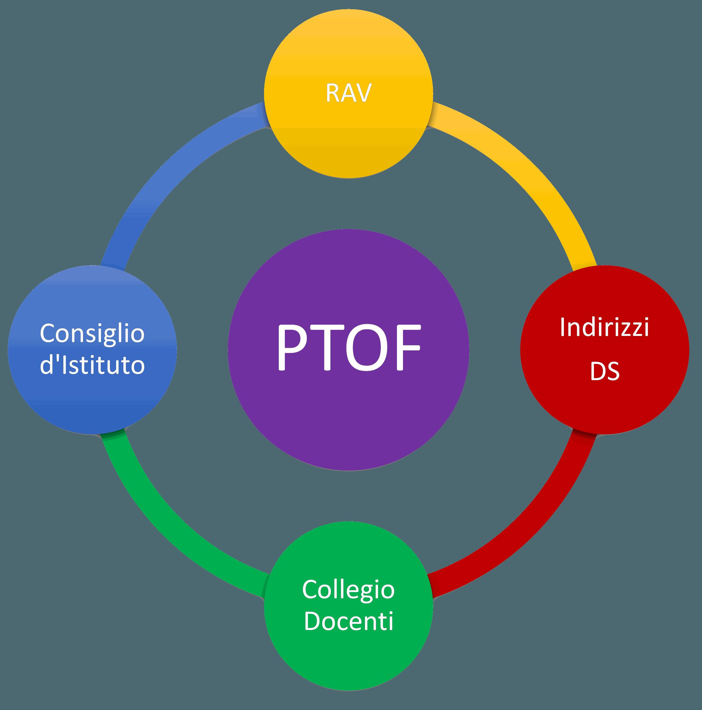 Integrazione Criteri di valutazione